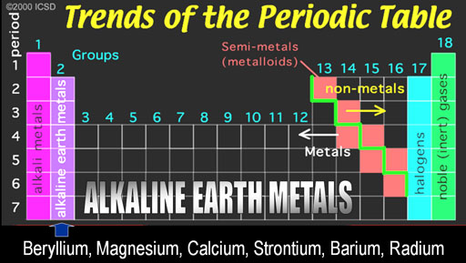 Metals in mixed groups the periodic table metals in mixed groups website urtaz Choice Image