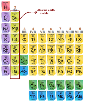 Alkaline earth metals the periodic table alkaline earth metals website urtaz Gallery